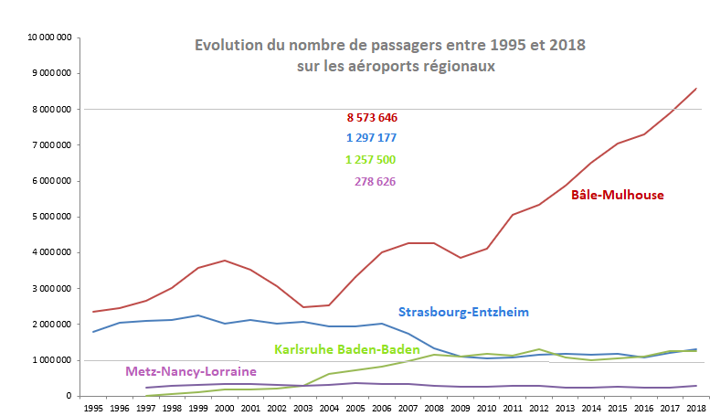 evolution passager 1995 à 2017